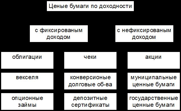 фондовый рынок программа курса